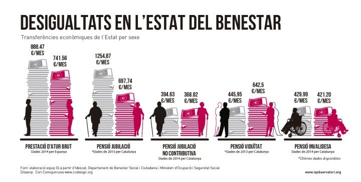 desigualtats en estat del benestar