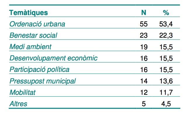 Quadre1_Principals Temàtiques de les polítiques analitzades