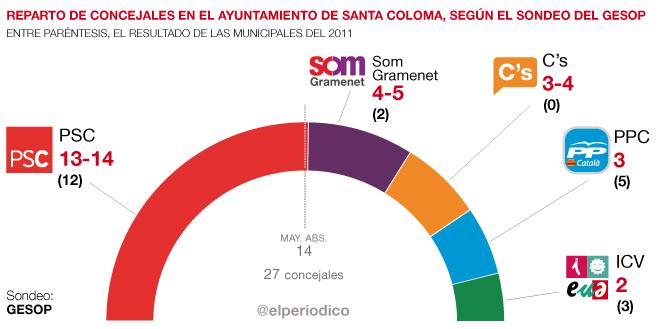 POL-sondeo-Santa-Coloma-660-CAST
