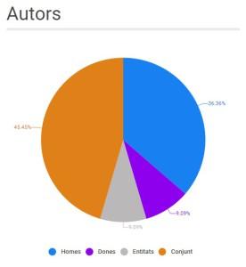 autors