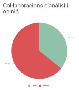 Gràfic 3_anàlisi i opinió
