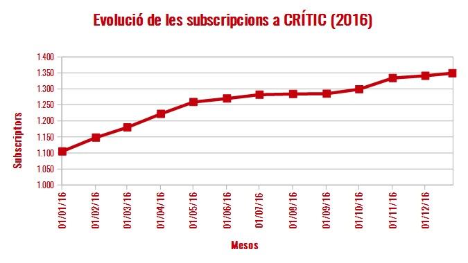 evolucio-subscriptors-2016