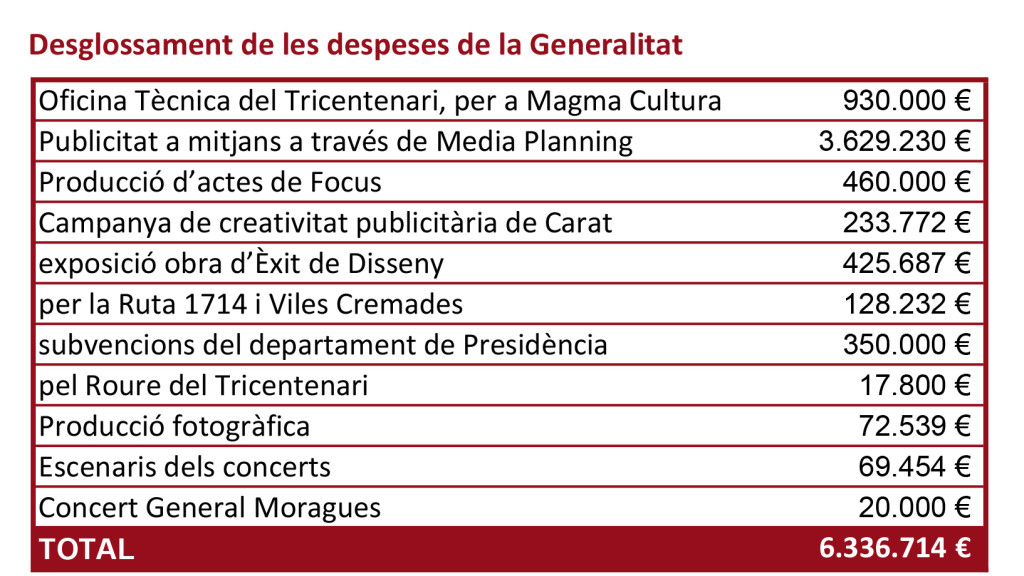 Font: Elaboració pròpia a partir de dades del DOGC i de contractes de la Generalitat.