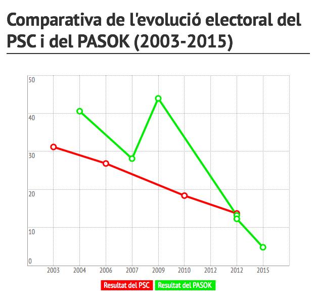 psc-pasok