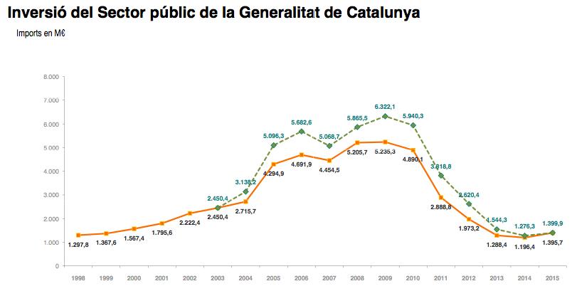 Font: Conselleria d'Economia, Generalitat de Catalunya