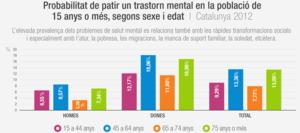 Gràfic d'un estudi elaborat pels Centres de Salut Mental d'Adults / SALUTMENTAL.ORG