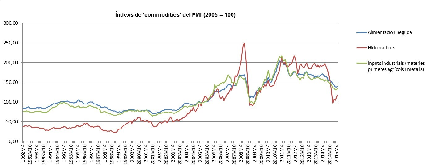 5_commodities