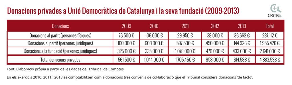 donacions Unió