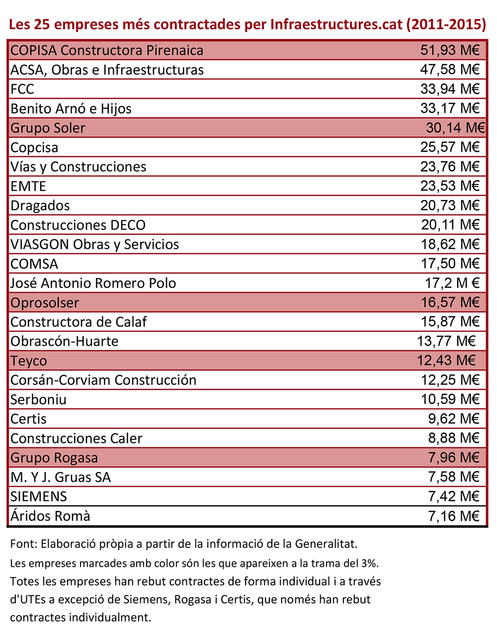 taula infraestructures 2