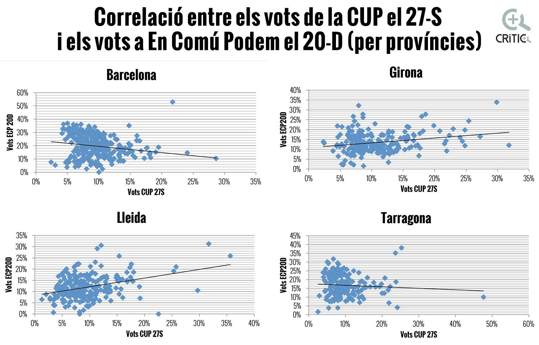 correlacions ECP-CUP territori ok