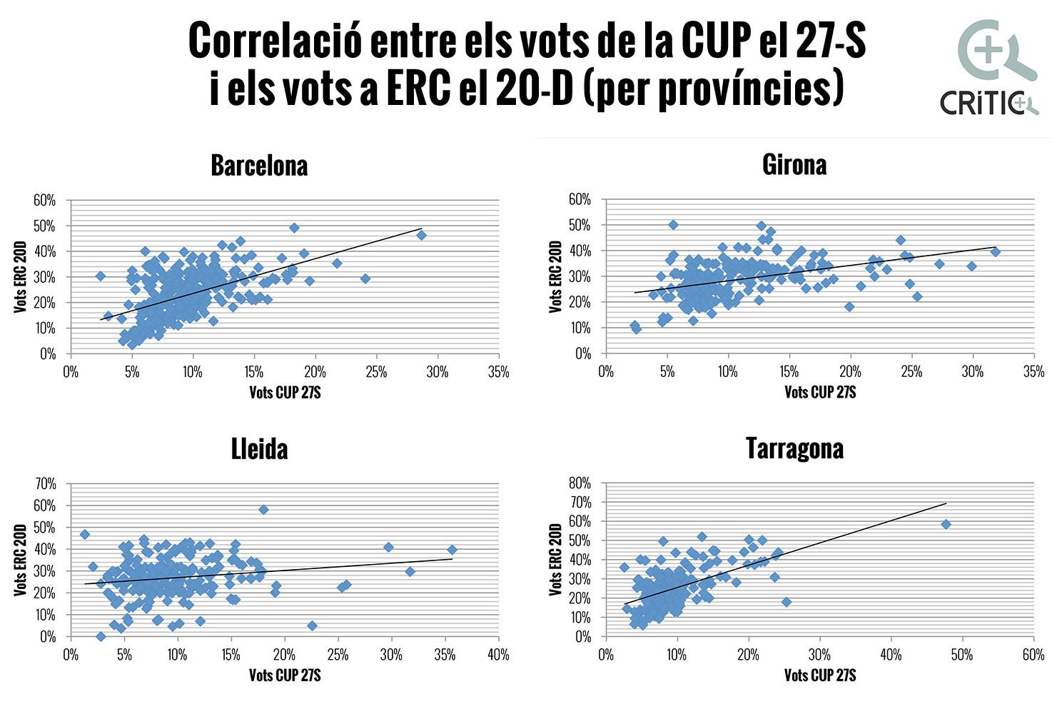correlacions ERC-CUP territori OK
