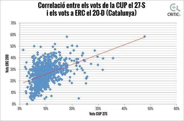 correlacions ERC-CUP Catalunya OK
