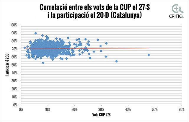 correlacions participació-CUP Catalunya OK