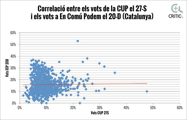 correlacions ECP-CUP Catalunya OK
