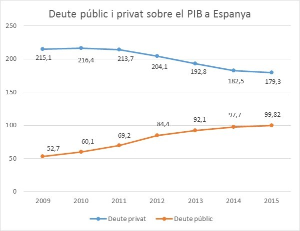 deute_pub_privat