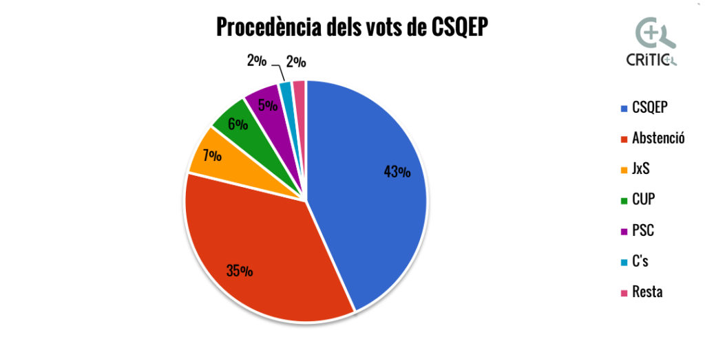 procedencia vots