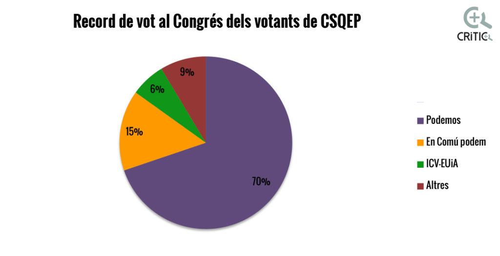 record vot congres