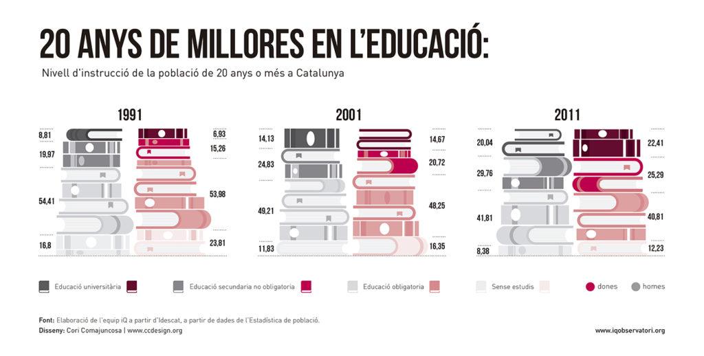 IQ - Infografia 2015 EDUCACIO_AAFF