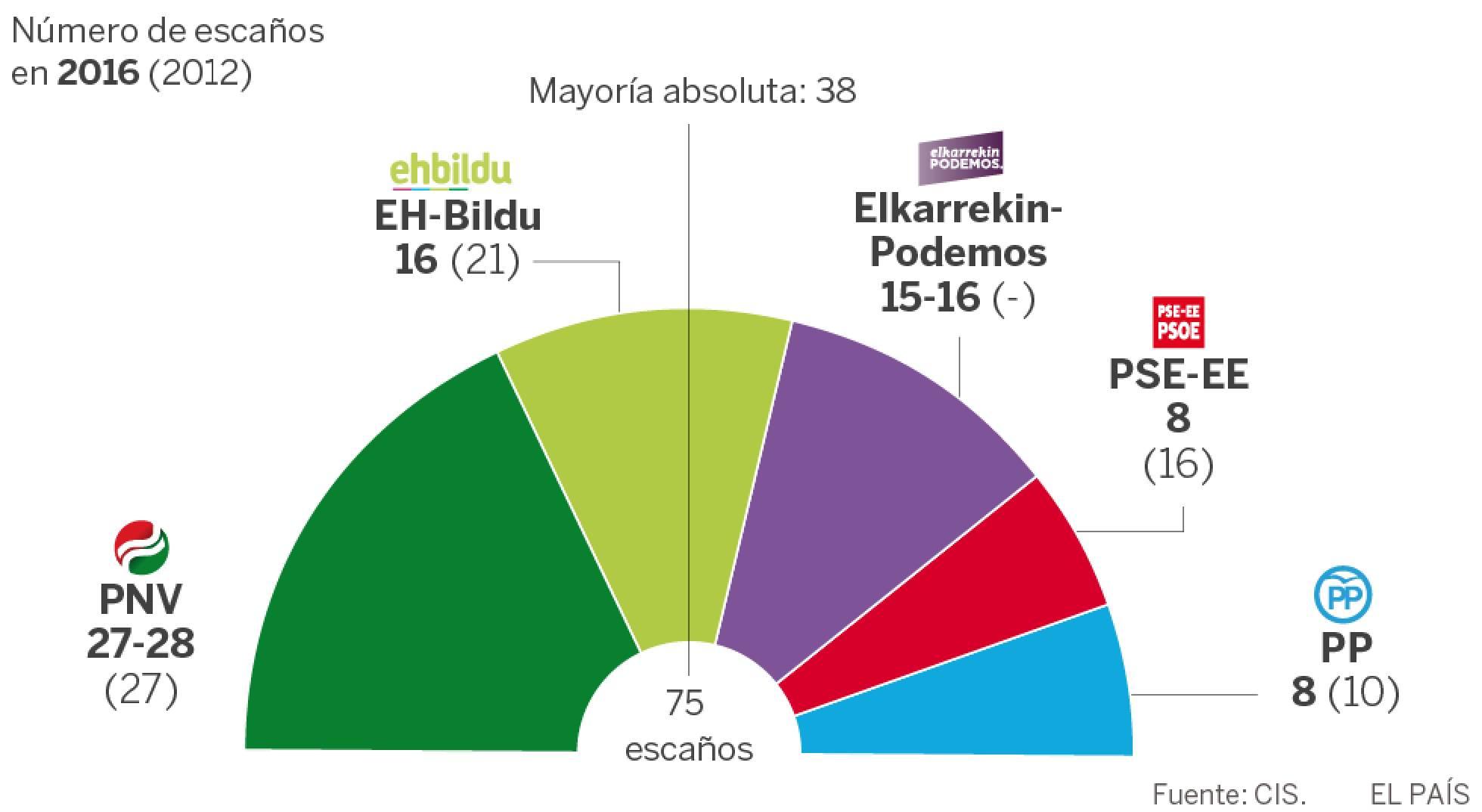 Enquesta del CIS per a les eleccions basques, publicada fa uns dies / CIS