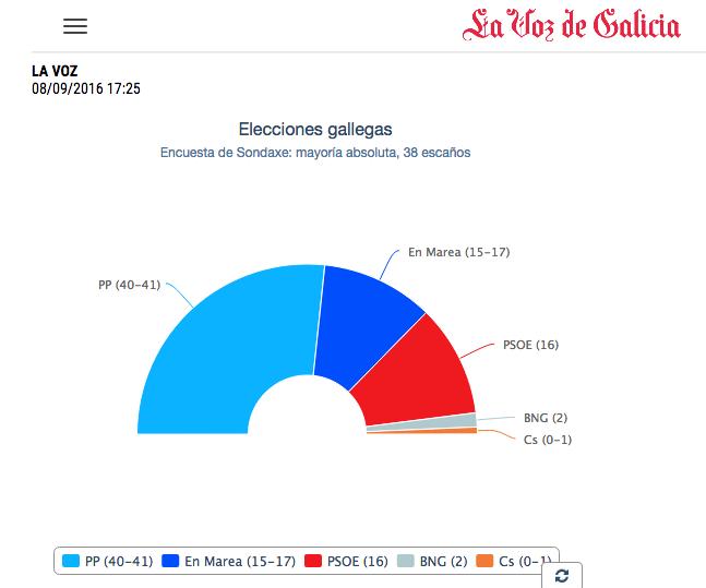 Enquesta del CIS, publicada per La Voz de Galícia, fa dues setmanes / LVG