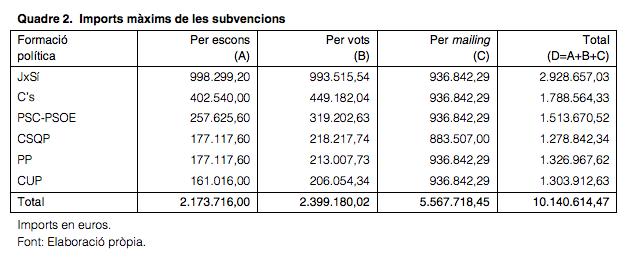 subvencions electorals 2015