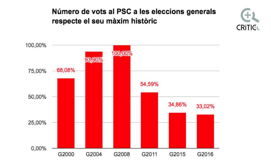 vots PSC generals