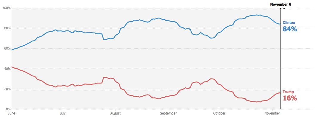 Probabilitats de guanyar de Clinton i Trump, segons el baròmetre de The New York Times