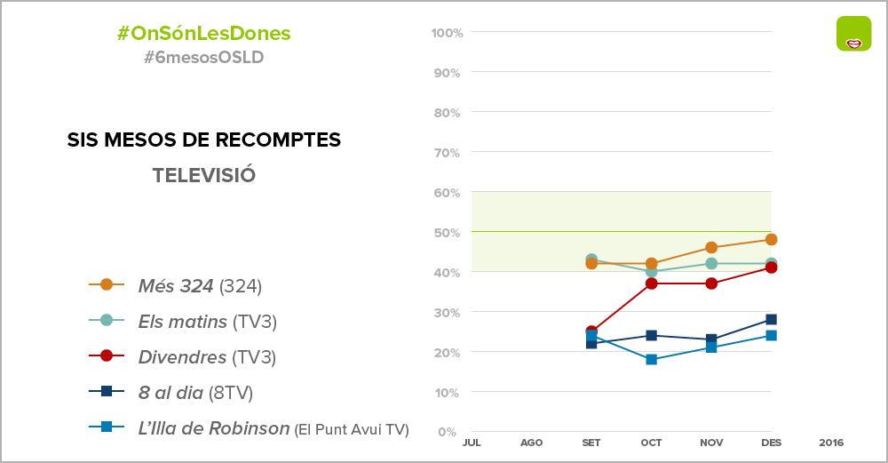 Opinions de dones a les tertúlies de les tv catalanes entre juliol i desembre de 2016 / ONSÓNLESDONES