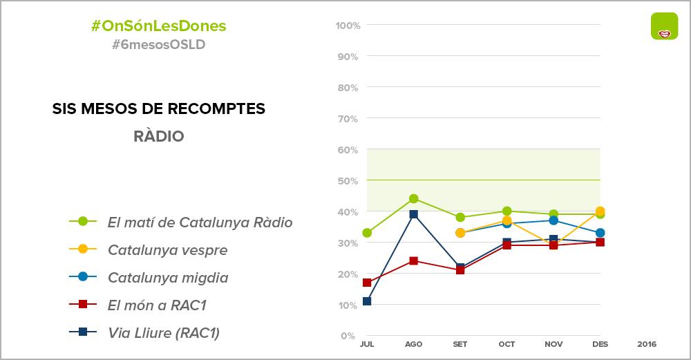 Opinions de dones a les ràdios catalanes entre juny i desembre de 2016 / ONSÓNLESDONES