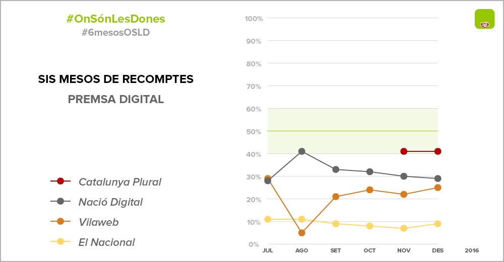Opinions de dones aparegudes als mitjans digitals catalans entre juny i juliol de 2016 / ONSÓNLESDONES