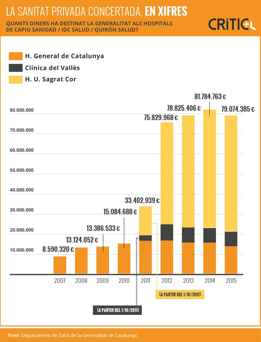 Les xifres del gràfic mostren l'evolució de la facturació de Capio, IDC Salud i Quirón Salud a mesura que van anar assumint la gestiódels hospitals Clínica del Vallès, General i Sagrat Cor / HELENA OLCINA