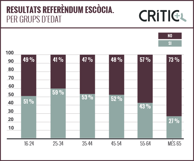 data_critic_1_resultats_escocia