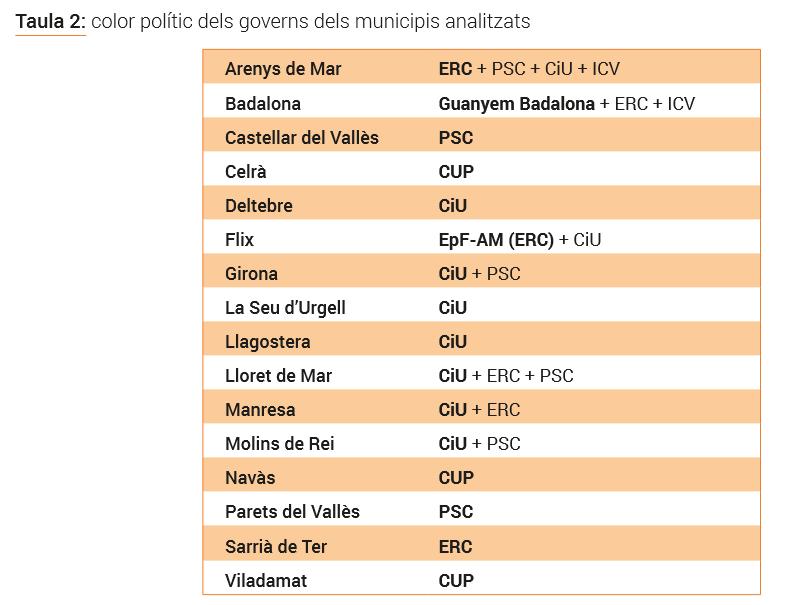 Elaboració de Neàpolis a partir de les dades de la plana web de la Direcció General d'Administració Local (municat.cat)