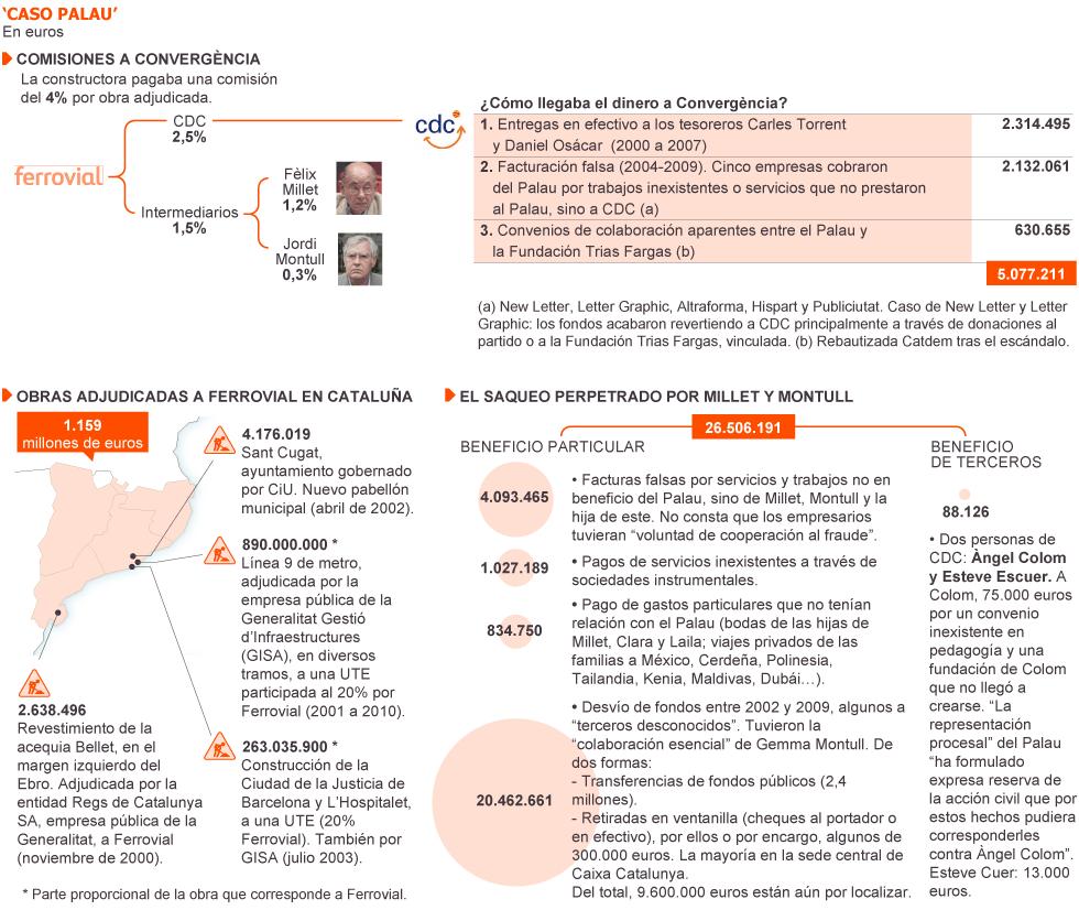 Infografia del diari 'El País' sobre el Cas Palau.