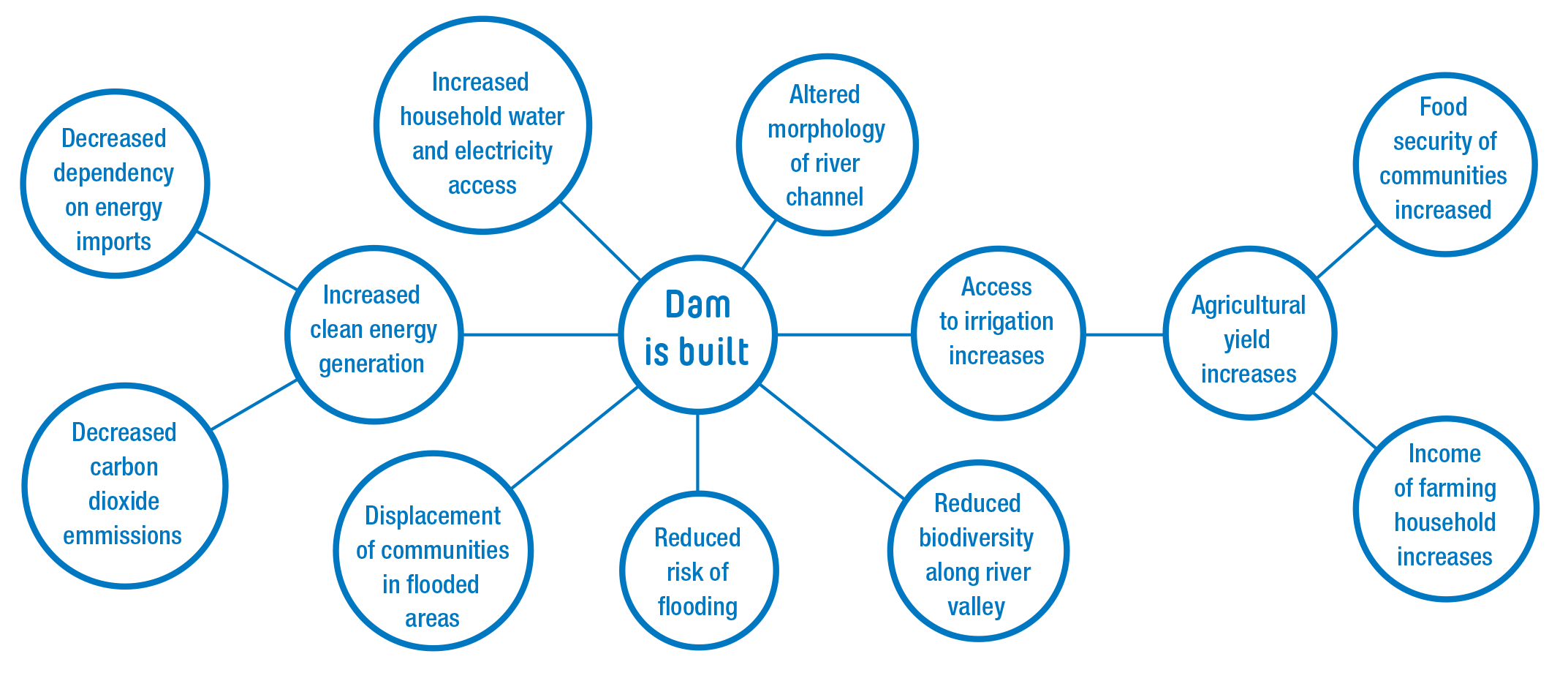 Infographic showing for a Dam works and generates