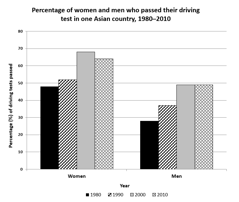Driving test pass rates