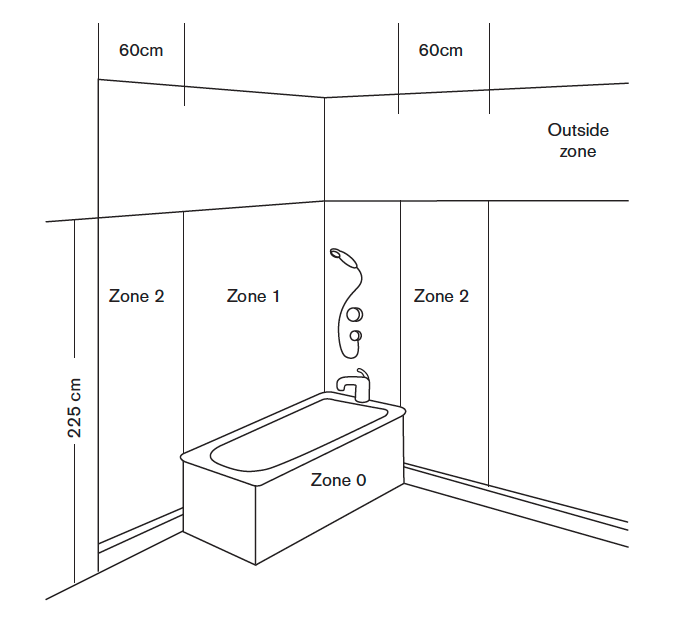 The Dos And Don Ts Of Specifying Electrical Equipment In Bathrooms