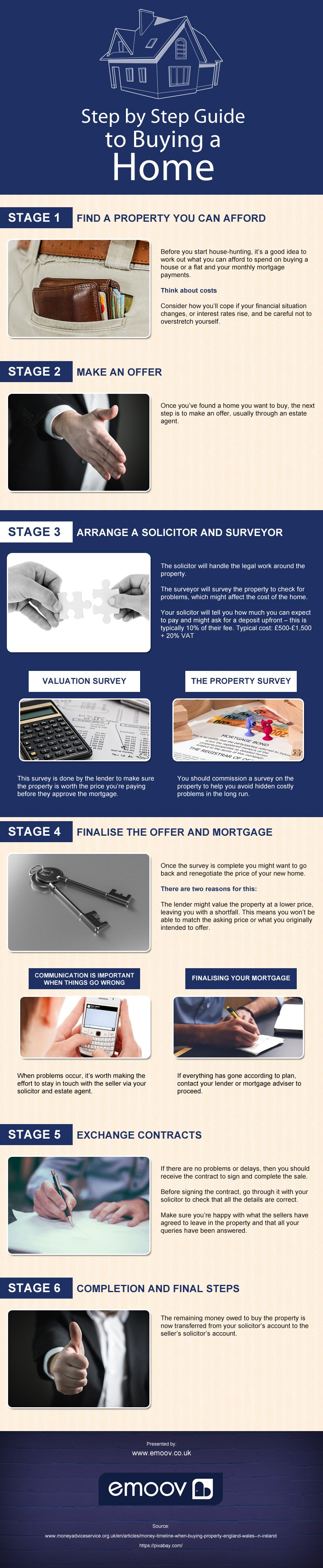 Step by step guide to buying a home infographic for Tips before buying a house