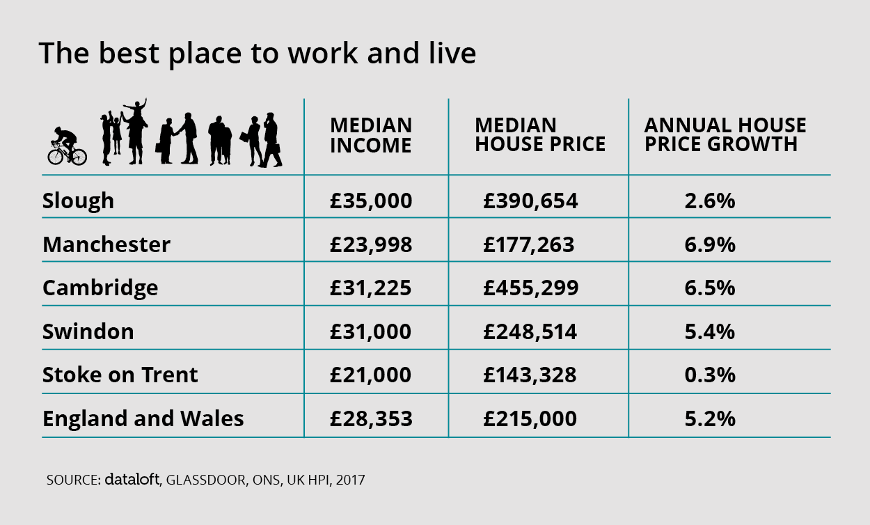 Slough is the Best Place to Work and Live