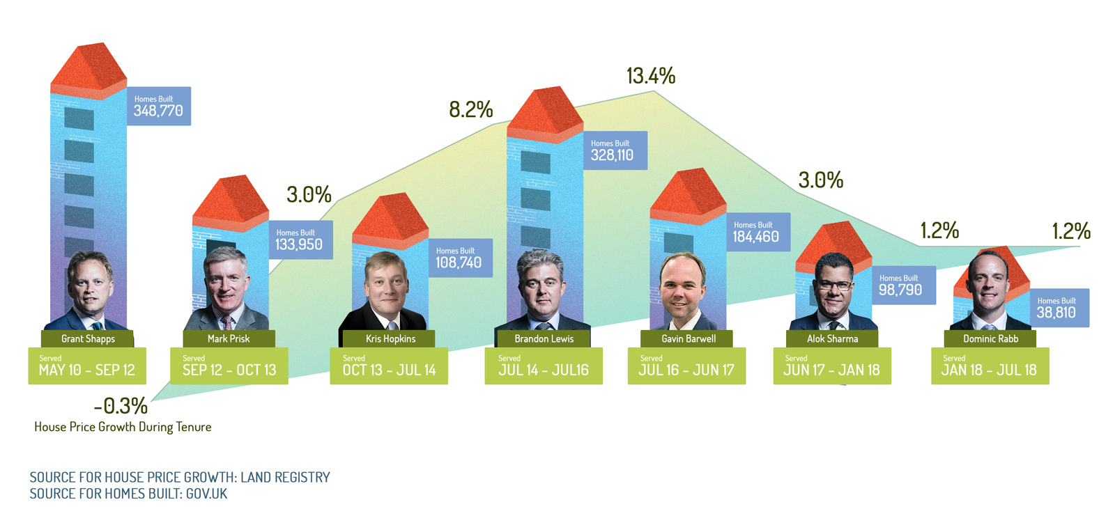 Who has been Britain's best housing minister?