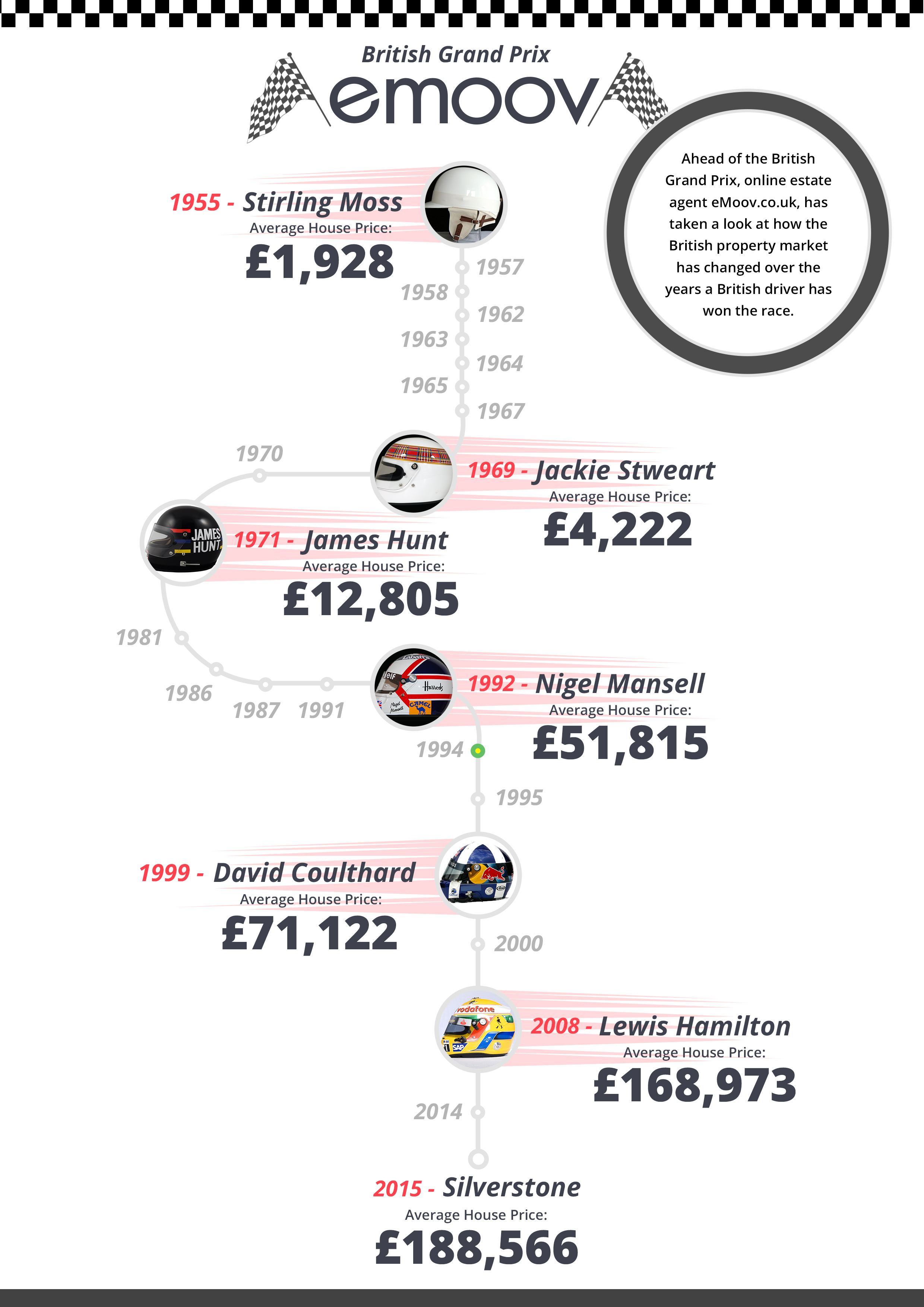 British Grand Prix Property Prices (2)