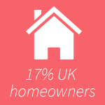refugee, uk refugees, 17% homeowners