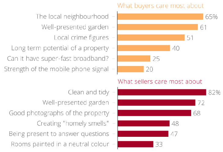 What factors matter most when selling a property? Buyer vs Seller