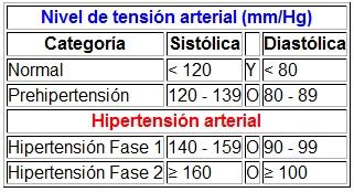 que es mm hg en la presion arterial
