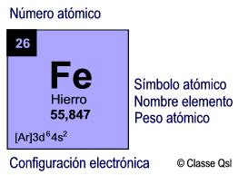 Hierro, datos del elemento quimico