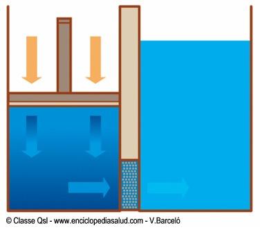 Filtrado de agua mediante osmosis inversa