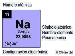 Sodio, elemento quimico