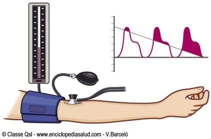 Enciclopedia Salud: Cómo tomarse la tensión arterial