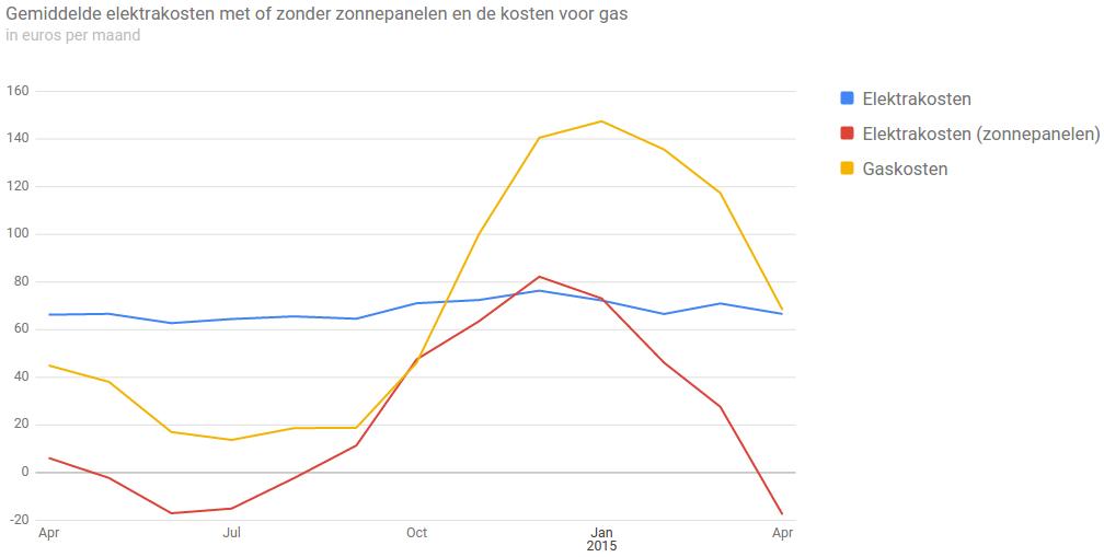 Slimme meter gemiddelde energiekosten april 2015