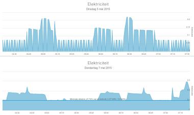 YouLess grafiek verbeteringen